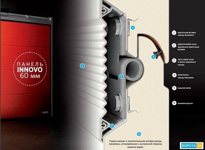 Секционные ворота от польского производителя Wisniowski серии UniTherm