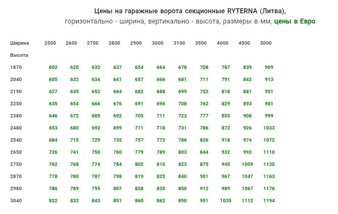 Цены стандартных размеров гаражных ворот в Одессе