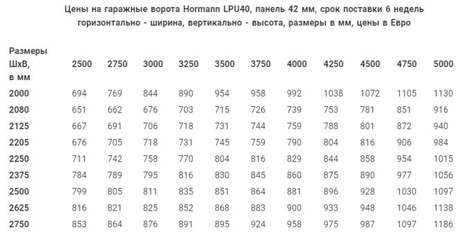 skolko stoyat avtomaticheskie roletyi Kiev